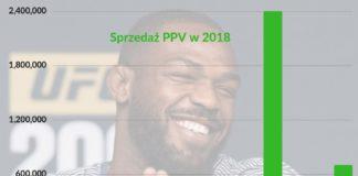 Wyniki PPV UFC