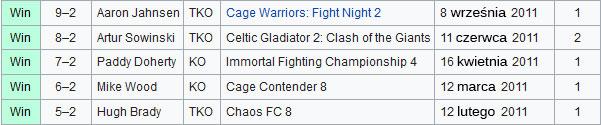 Conor McGregor rekord MMA